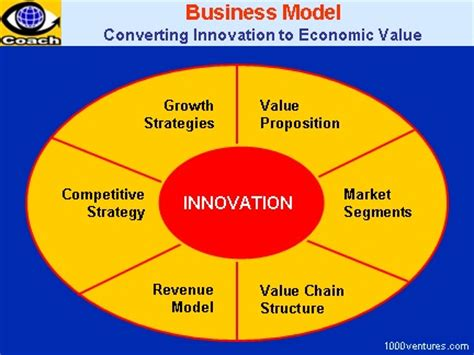 Four Key Elements For a Sound Business Model – Founders